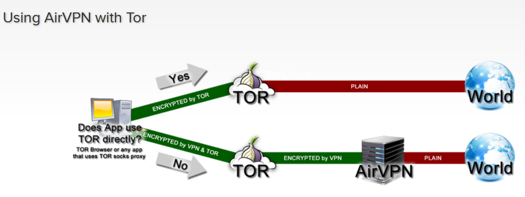 Airvpn with Tor