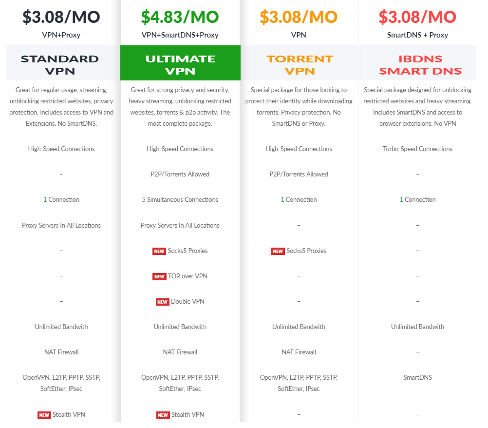 ibvpn_pricing